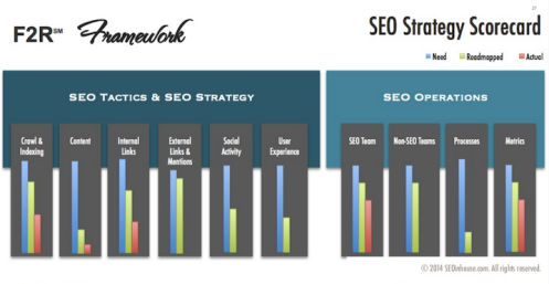 SEO Gap Analysis Scorecard
